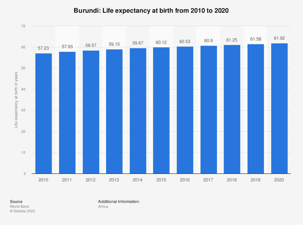Statistic: Burundi: Life expectancy at birth from 2008 to 2018 | Statista