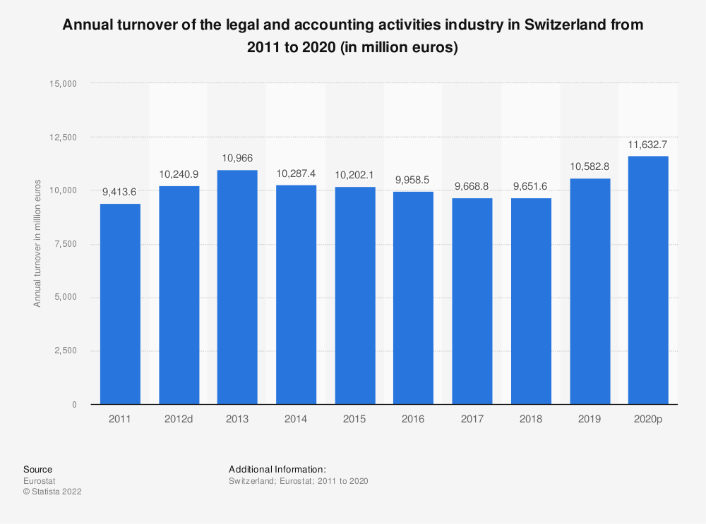 Statistic: Annual turnover of the legal and accounting activities industry in Switzerland from 2009 to 2016 (in million euros) | Statista
