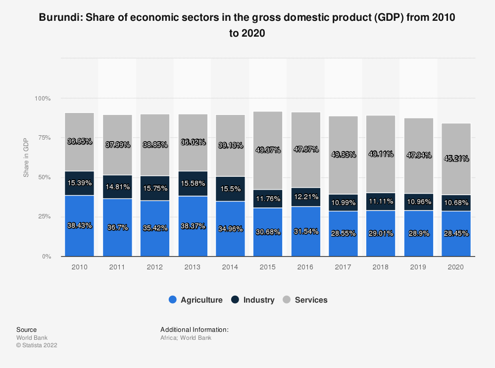 Statistic: Burundi: Share of economic sectors in the gross domestic product (GDP) from 2008 to 2018 | Statista