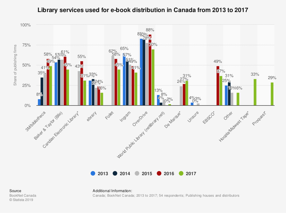Statistic: Library services used for e-book distribution in Canada from 2013 to 2017 | Statista