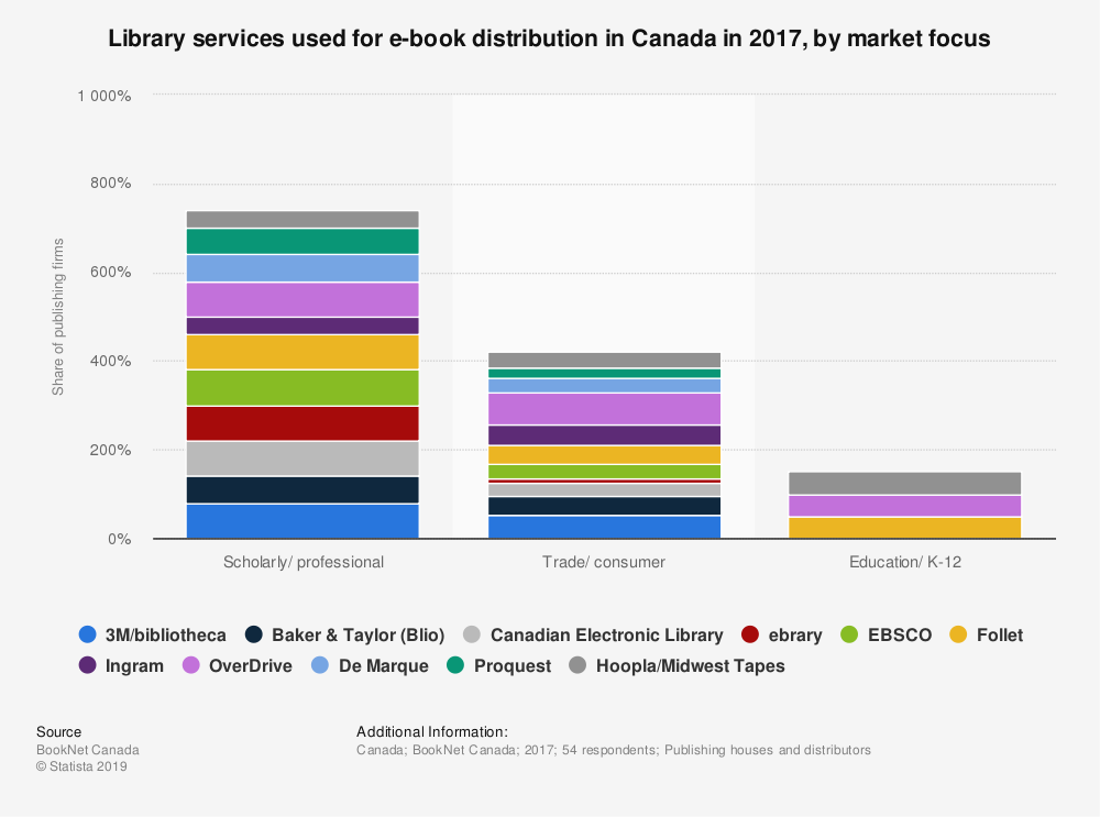 Statistic: Library services used for e-book distribution in Canada in 2017, by market focus | Statista