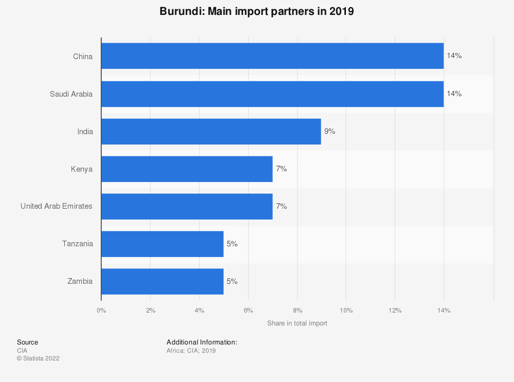 Statistic: Burundi: Main import partners in 2017 | Statista