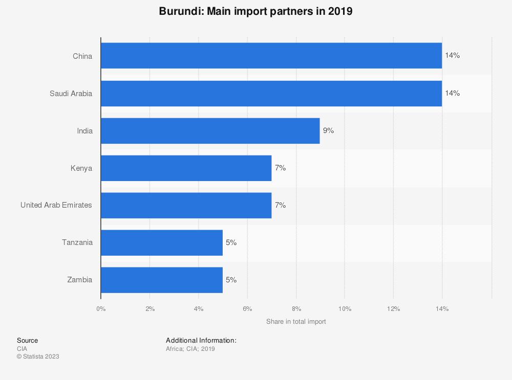 Statistic: Burundi: Main import partners in 2017 | Statista