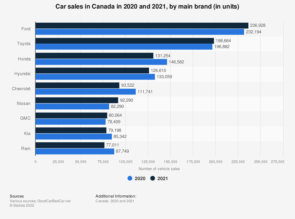 Statistic: Car sales in Canada in December 2018 and December 2019, by main brand (in units) | Statista