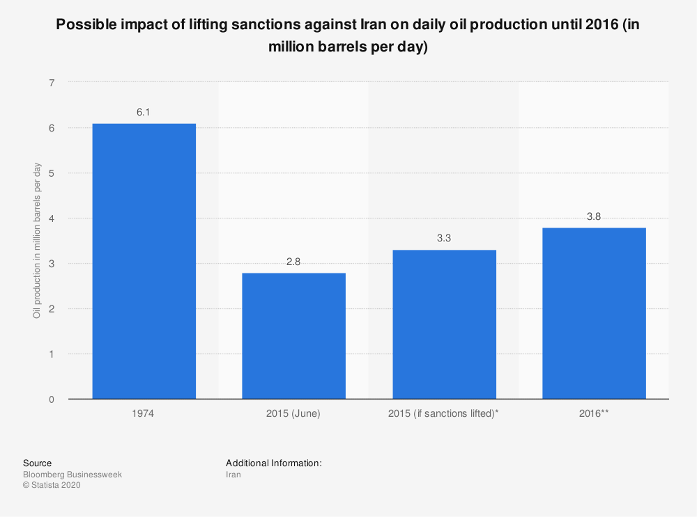 Statistic: Possible impact of lifting sanctions against Iran on daily oil production until 2016 (in million barrels per day) | Statista