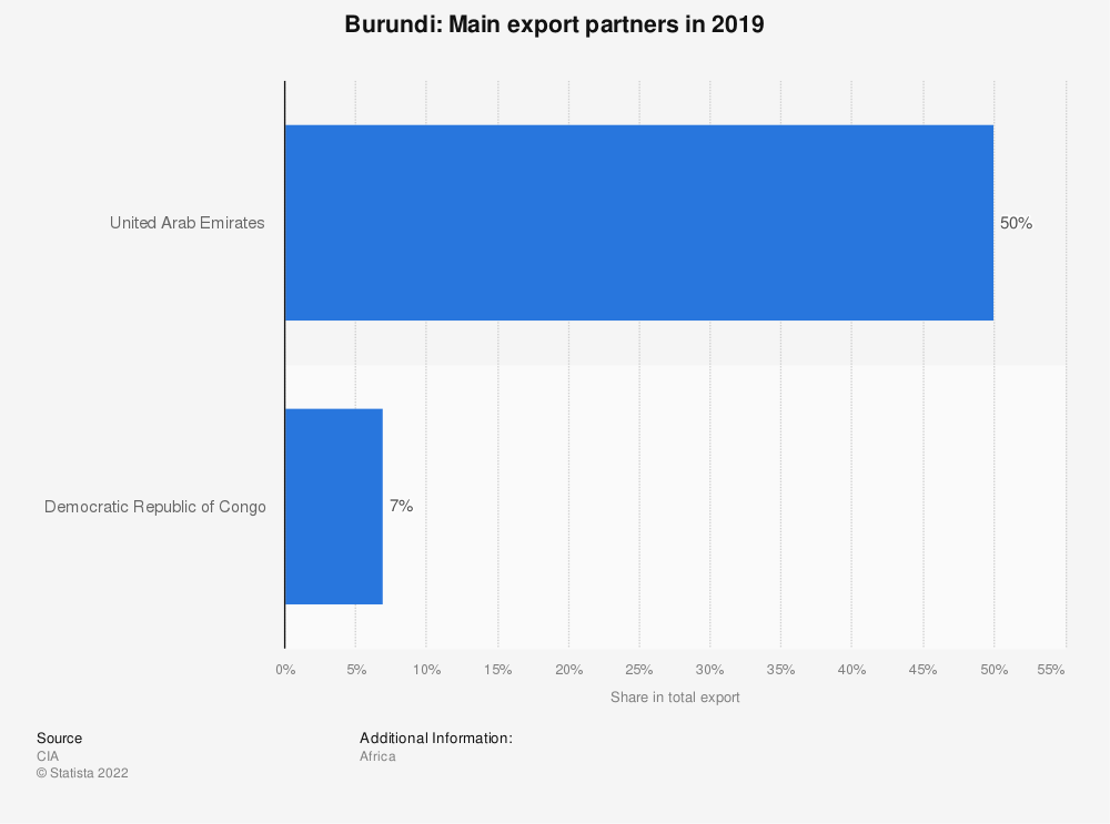 Statistic: Burundi: Main export partners in 2017 | Statista