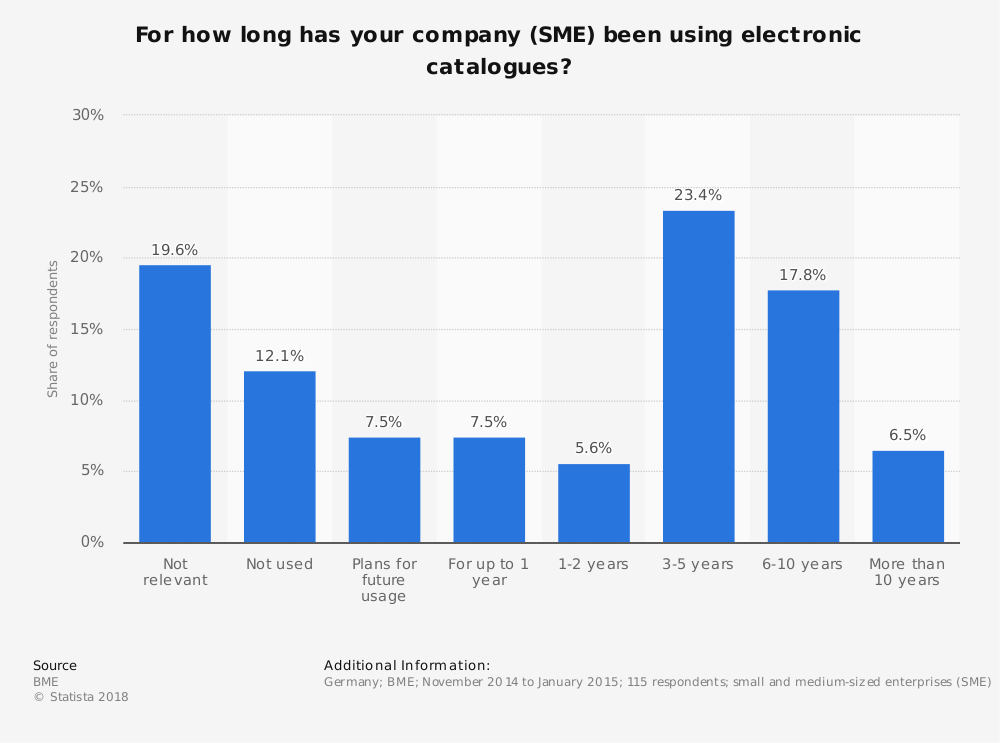 Statistic: For how long has your company (SME) been using electronic catalogues? | Statista