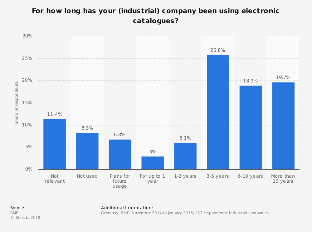Statistic: For how long has your (industrial) company been using electronic catalogues? | Statista