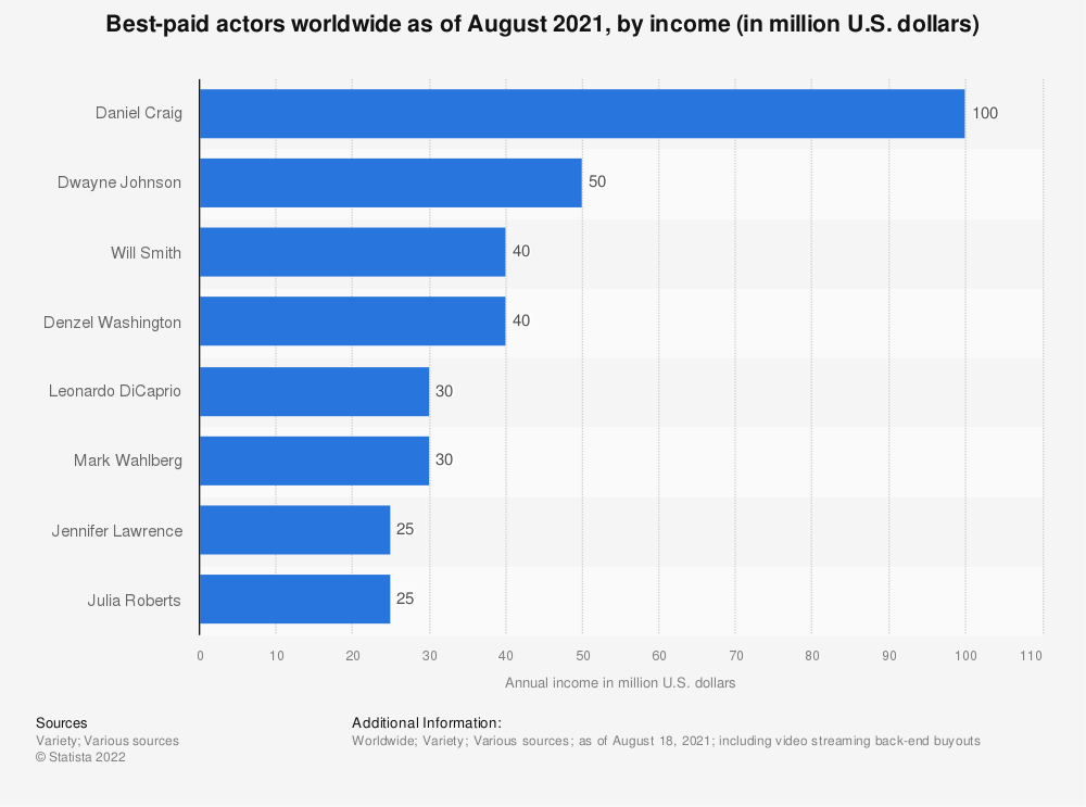 Statistic: Best-paid actors worldwide in 2019, by annual income (in million U.S. dollars) | Statista
