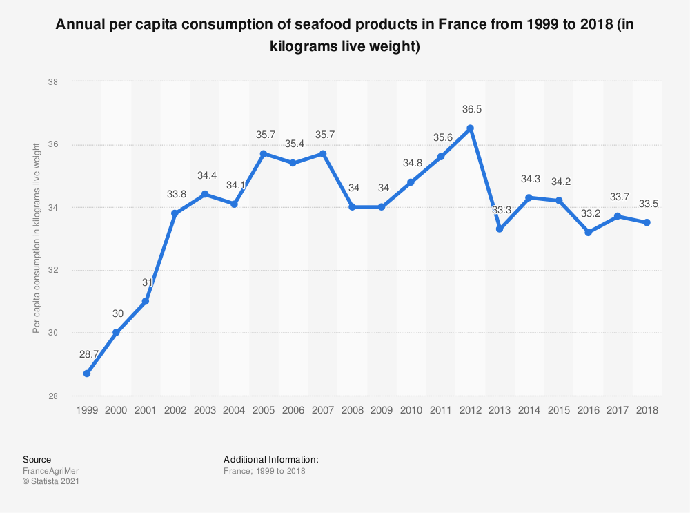 Statistic: Annual per capita consumption of seafood products in France from 1998 to 2015 (in kilograms live weight and per year)  | Statista