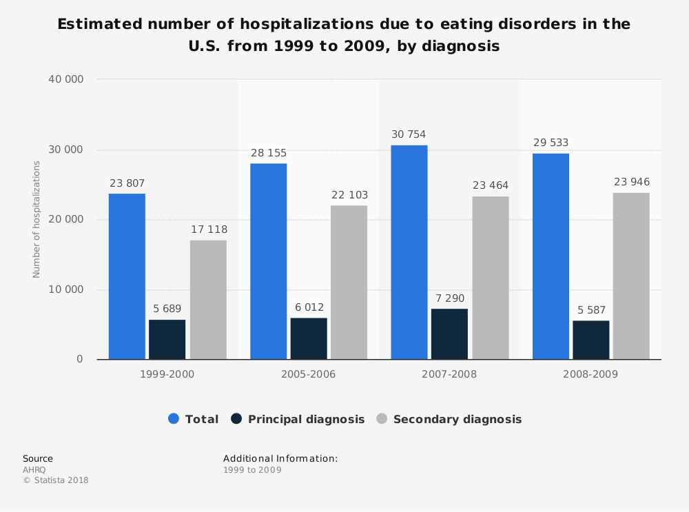 Statistic: Estimated number of hospitalizations due to eating disorders in the U.S. from 1999 to 2009, by diagnosis | Statista