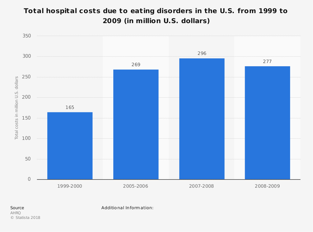 Statistic: Total hospital costs due to eating disorders in the U.S. from 1999 to 2009 (in million U.S. dollars) | Statista