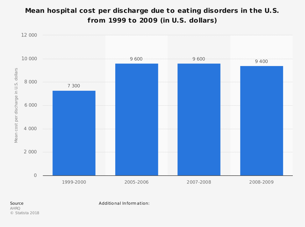 Statistic: Mean hospital cost per discharge due to eating disorders in the U.S. from 1999 to 2009 (in U.S. dollars) | Statista
