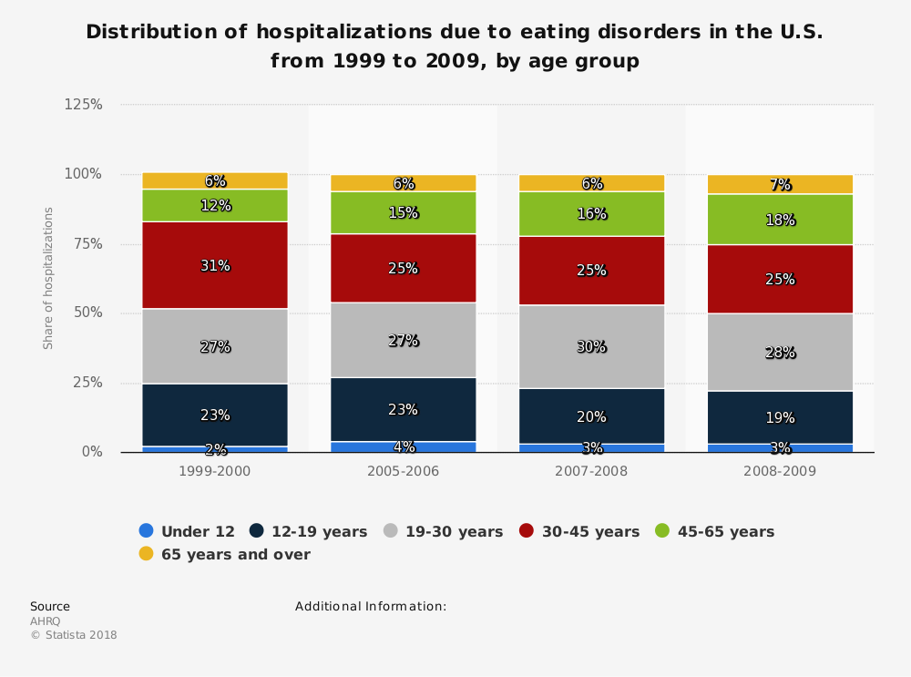 Statistic: Distribution of hospitalizations due to eating disorders in the U.S. from 1999 to 2009, by age group | Statista