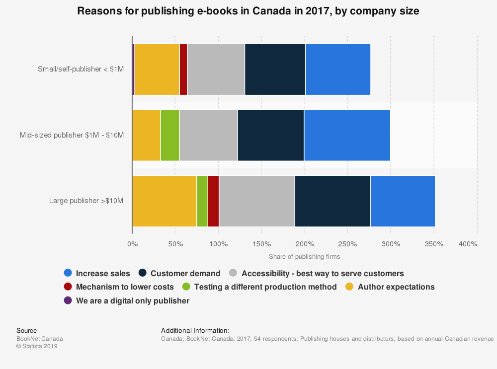 Statistic: Reasons for publishing e-books in Canada in 2017, by company size | Statista