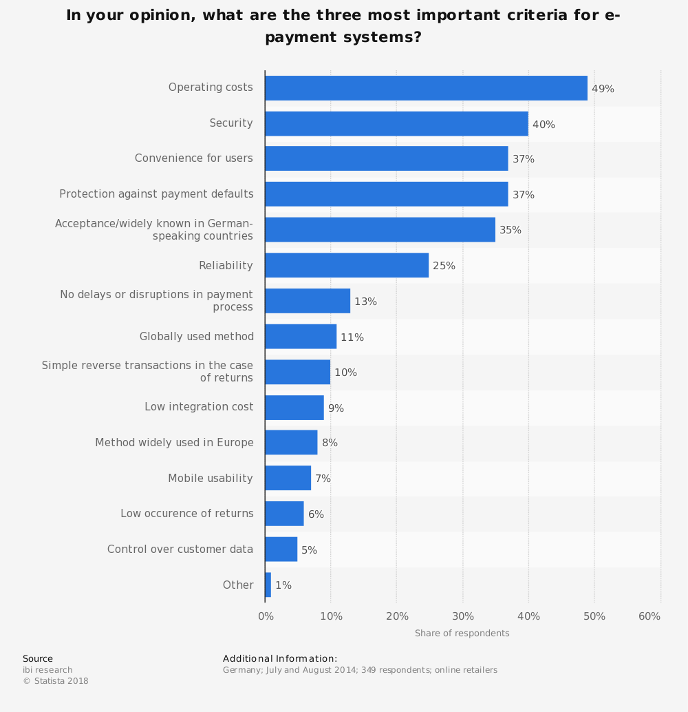 Statistic: In your opinion, what are the three most important criteria for e-payment systems? | Statista