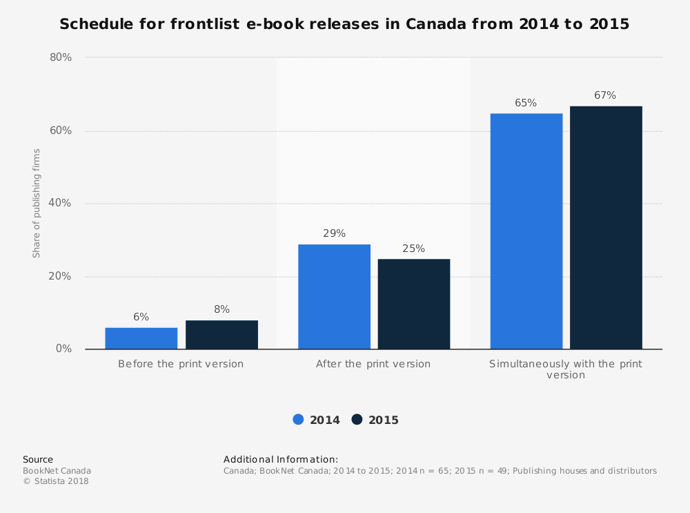 Statistic: Schedule for frontlist e-book releases in Canada from 2014 to 2015 | Statista
