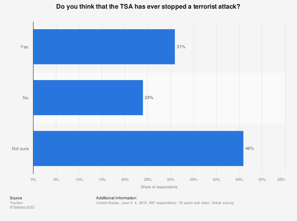 Statistic: Do you think that the TSA has ever stopped a terrorist attack?  | Statista