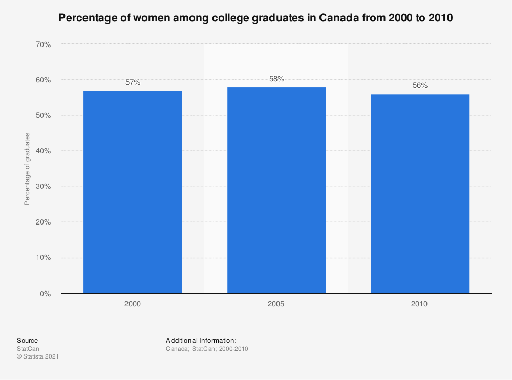 Statistic: Percentage of women among college graduates in Canada from 2000 to 2010 | Statista