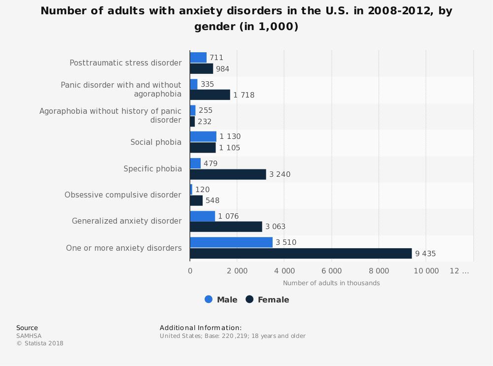 Statistic: Number of adults with anxiety disorders in the U.S. in 2008-2012, by gender (in 1,000) | Statista