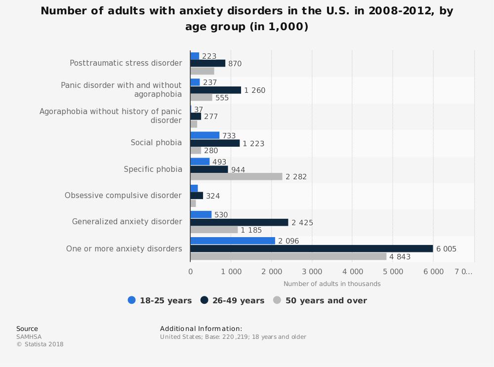 Statistic: Number of adults with anxiety disorders in the U.S. in 2008-2012, by age group (in 1,000) | Statista
