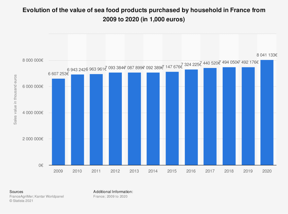 Statistic: Total value of sea food products comsumption per household in France from 2009 to 2015 (in thousand euros)  | Statista