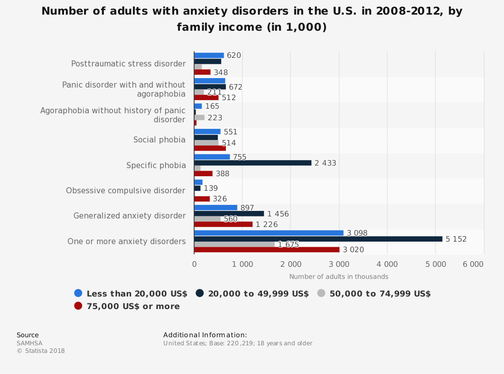 Statistic: Number of adults with anxiety disorders in the U.S. in 2008-2012, by family income (in 1,000) | Statista