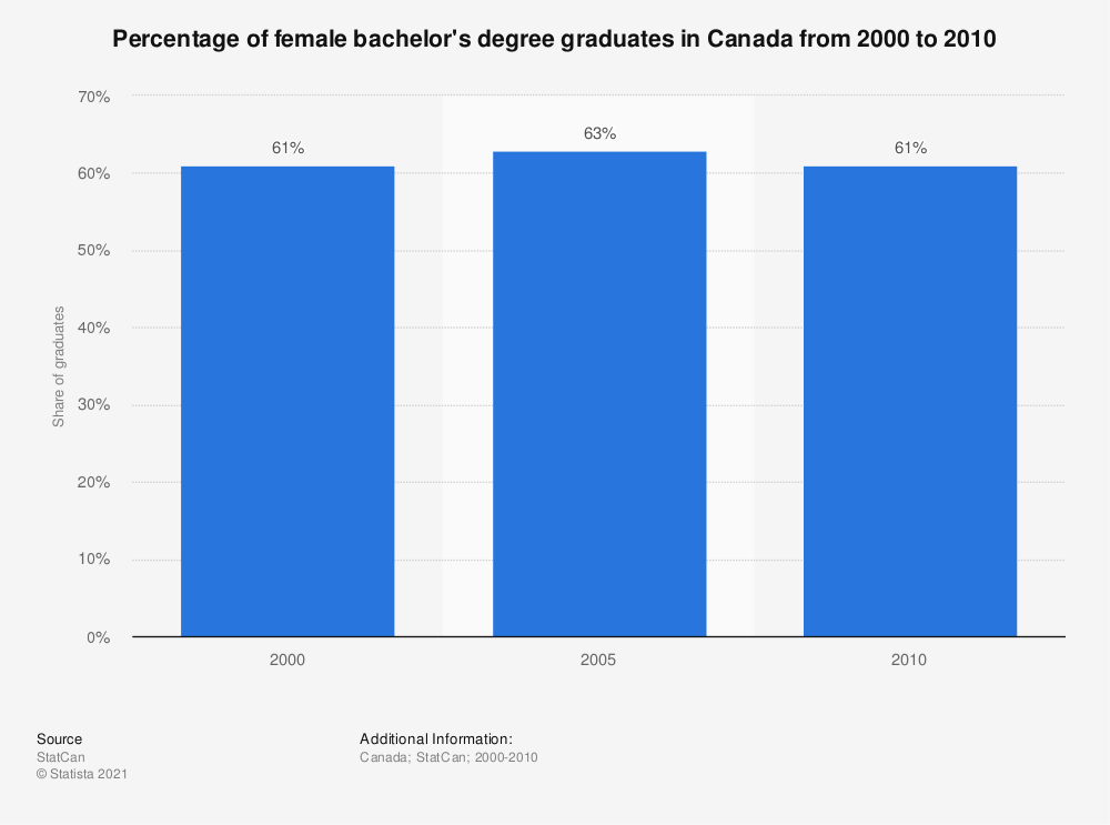 Statistic: Percentage of female bachelor's degree graduates in Canada from 2000 to 2010 | Statista
