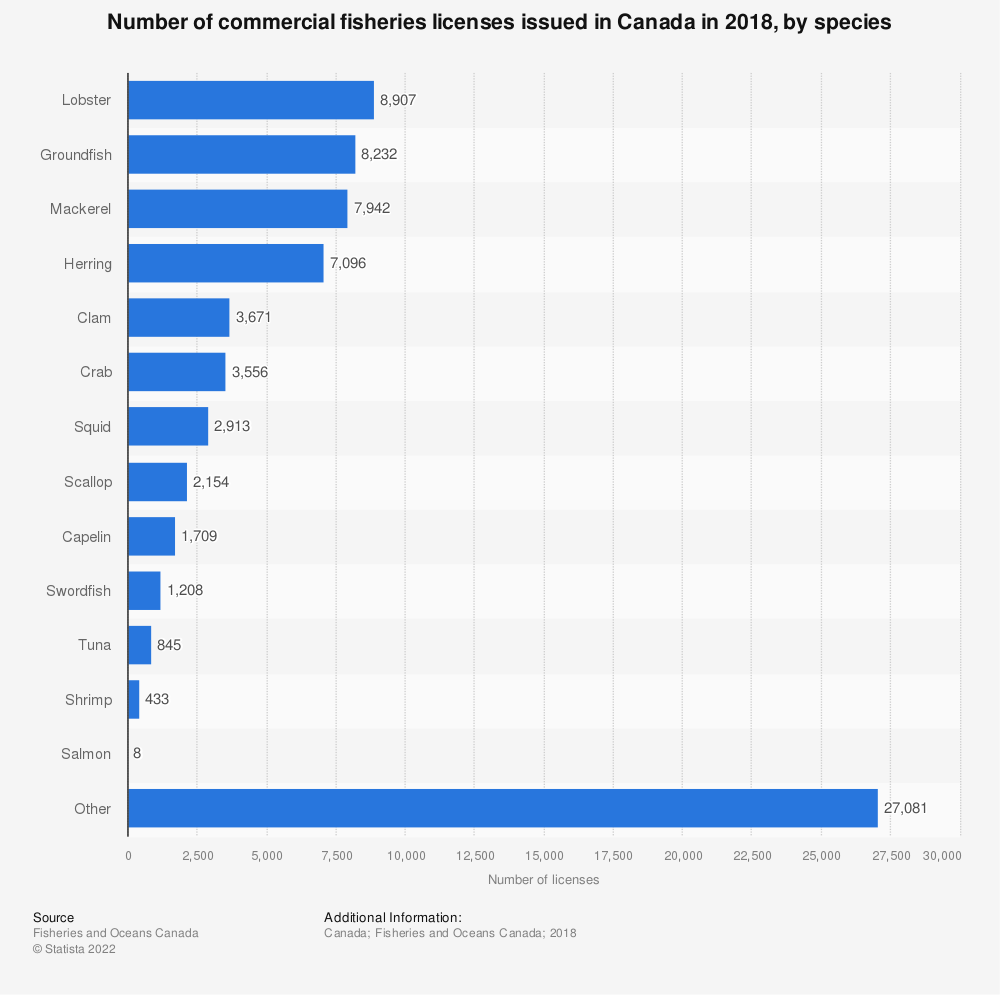 Statistic: Number of commercial fisheries licenses issued in Canada in 2018, by species  | Statista