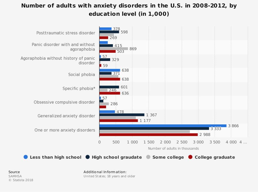 Statistic: Number of adults with anxiety disorders in the U.S. in 2008-2012, by education level (in 1,000) | Statista