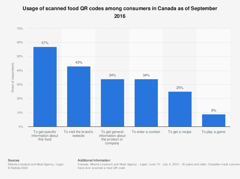 Statistic: Usage of scanned food QR codes among consumers in Canada as of September 2016 | Statista