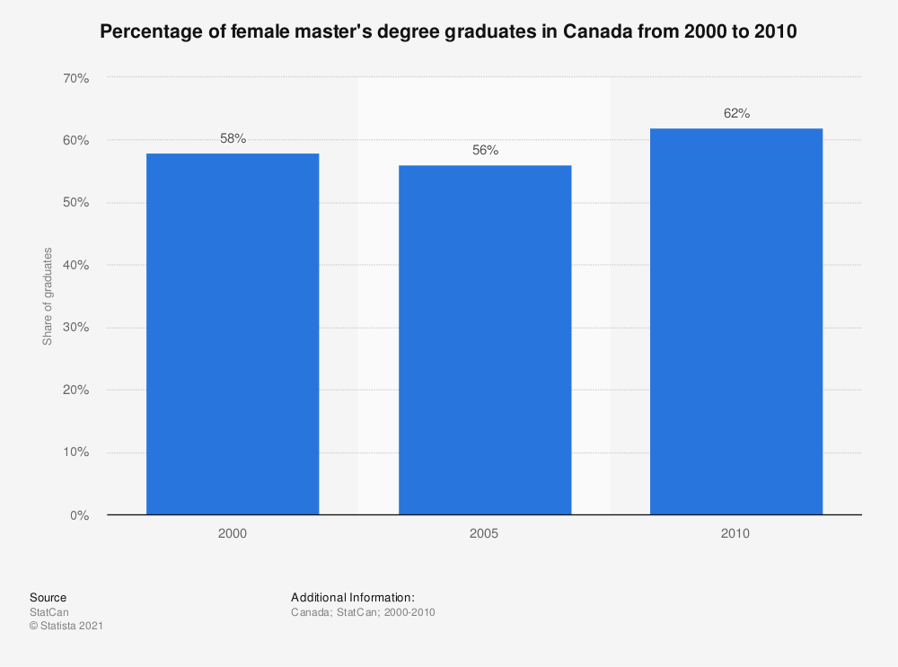 Statistic: Percentage of female master's degree graduates in Canada from 2000 to 2010 | Statista