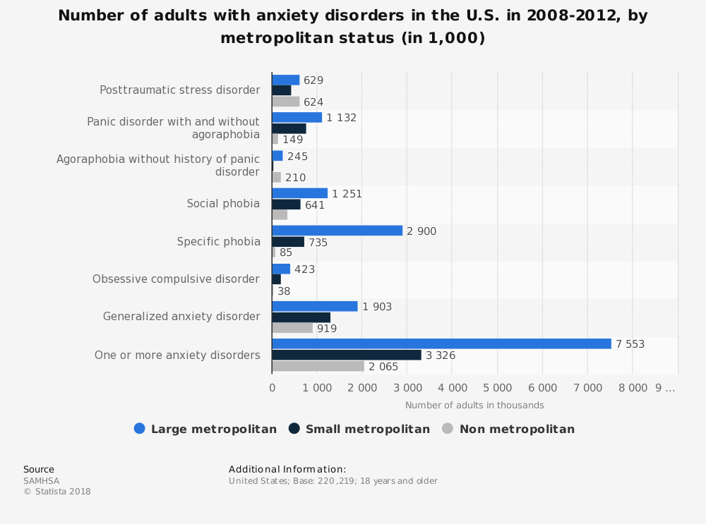 Statistic: Number of adults with anxiety disorders in the U.S. in 2008-2012, by metropolitan status (in 1,000) | Statista