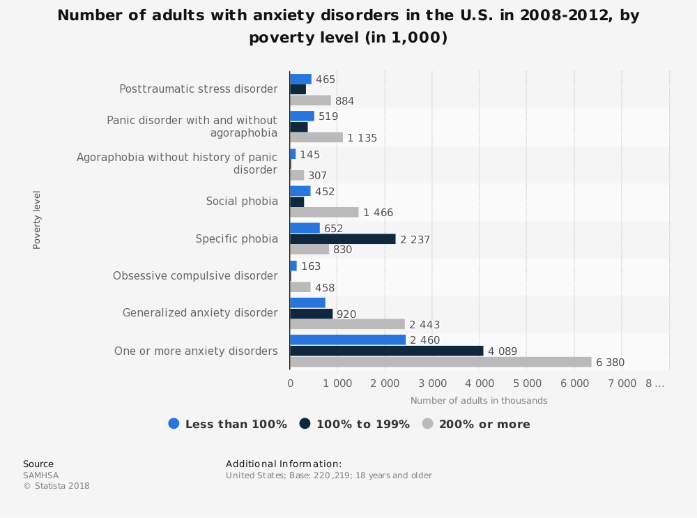 Statistic: Number of adults with anxiety disorders in the U.S. in 2008-2012, by poverty level (in 1,000) | Statista