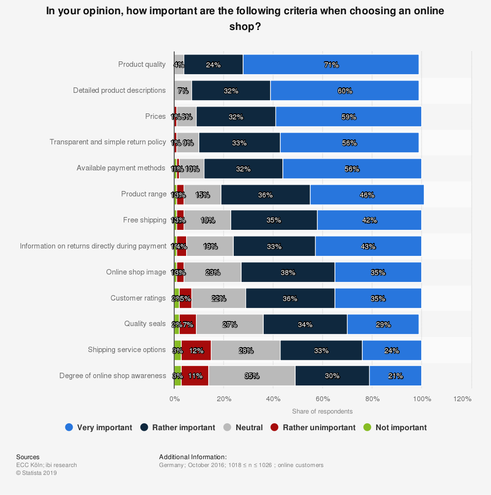Statistic: In your opinion, how important are the following criteria when choosing an online shop? | Statista