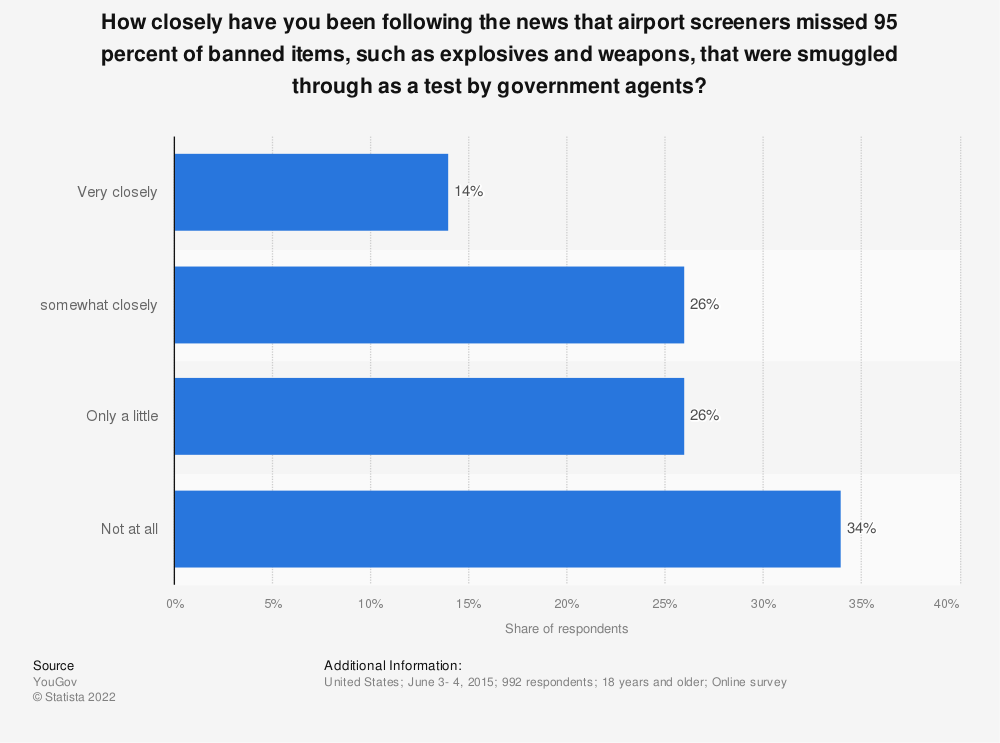 Statistic: How closely have you been following the news that airport screeners missed 95 percent of banned items, such as explosives and weapons, that were smuggled through as a test by government agents? | Statista