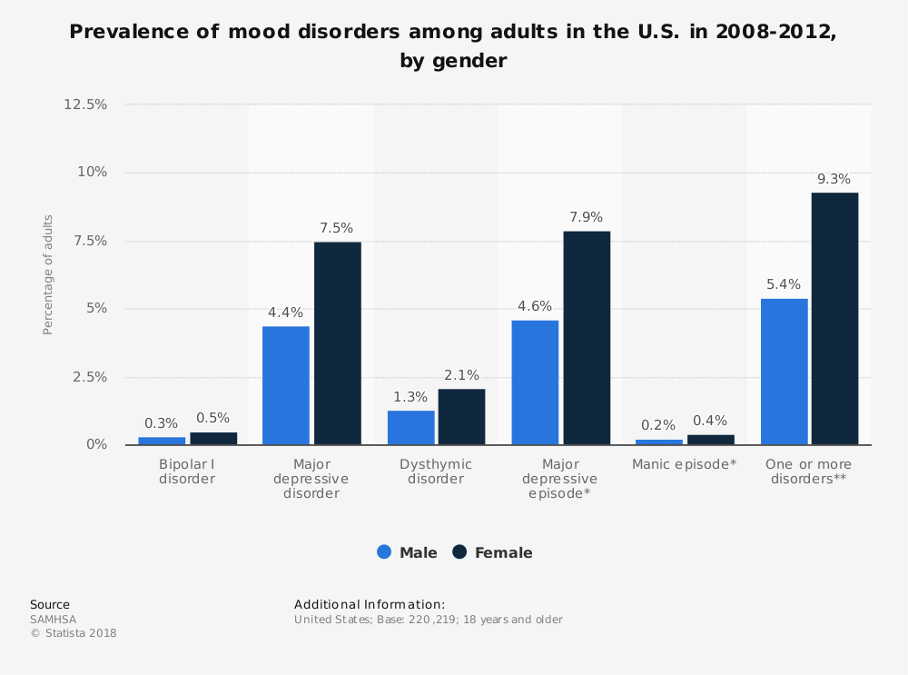Statistic: Prevalence of mood disorders among adults in the U.S. in 2008-2012, by gender  | Statista