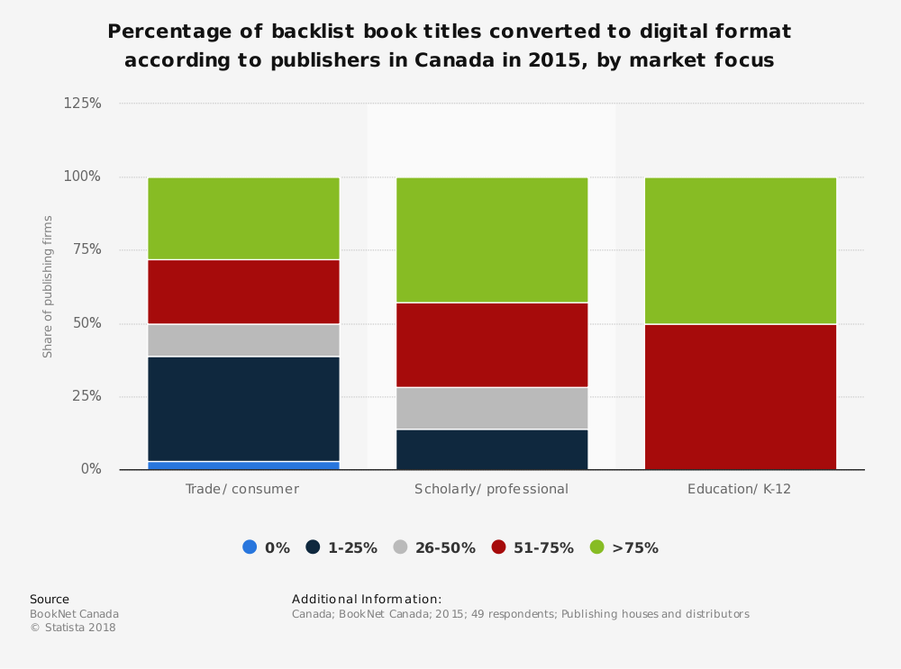 Statistic: Percentage of backlist book titles converted to digital format according to publishers in Canada in 2015, by market focus | Statista