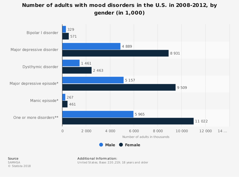 Statistic: Number of adults with mood disorders in the U.S. in 2008-2012, by gender (in 1,000)   Statista