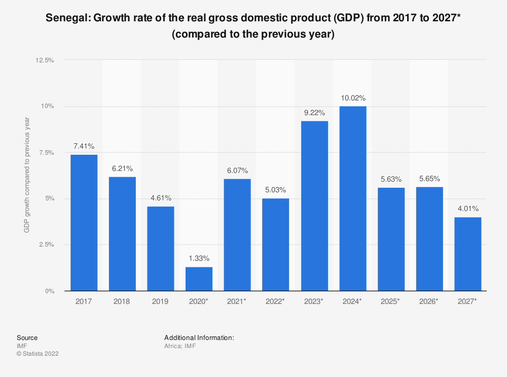 Statistic: Senegal: Growth rate of the real gross domestic product (GDP) from 2009 to 2021* (compared to the previous year) | Statista