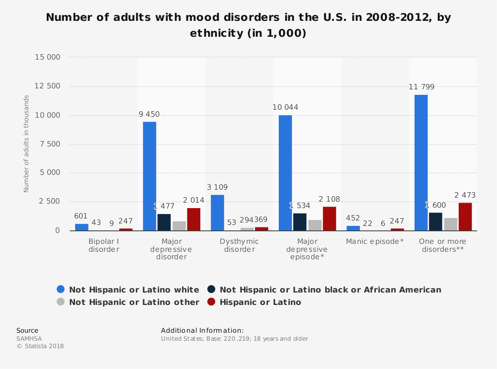 Statistic: Number of adults with mood disorders in the U.S. in 2008-2012, by ethnicity (in 1,000) | Statista
