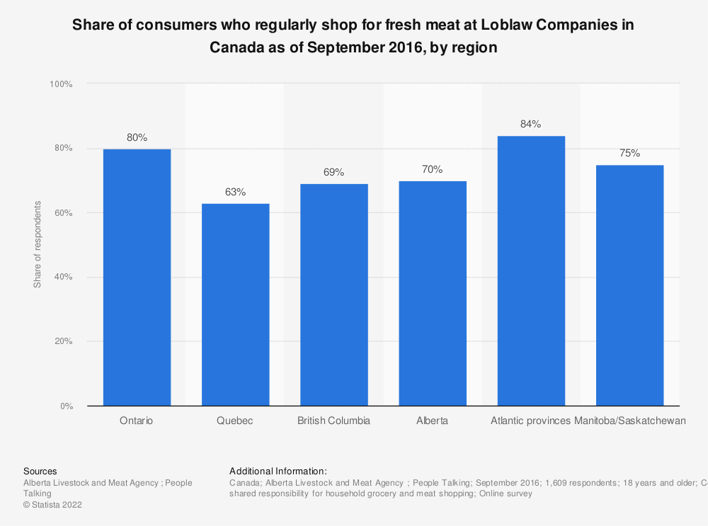 Statistic: Share of consumers who regularly shop for fresh meat at Loblaw Companies in Canada as of September 2016, by region | Statista