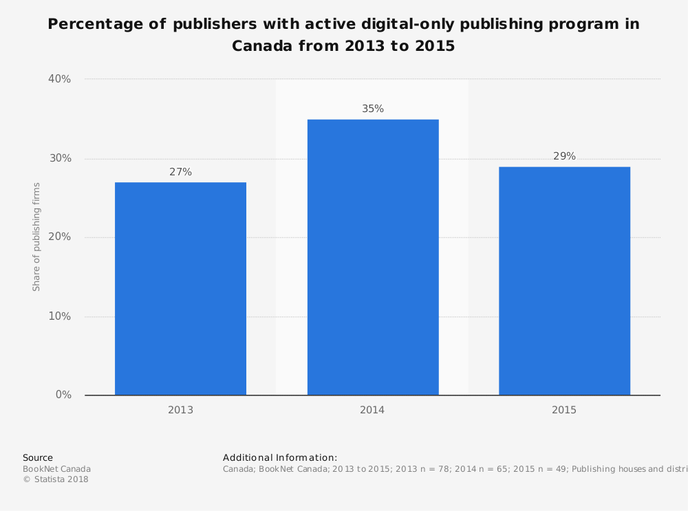 Statistic: Percentage of publishers with active digital-only publishing program in Canada from 2013 to 2015 | Statista