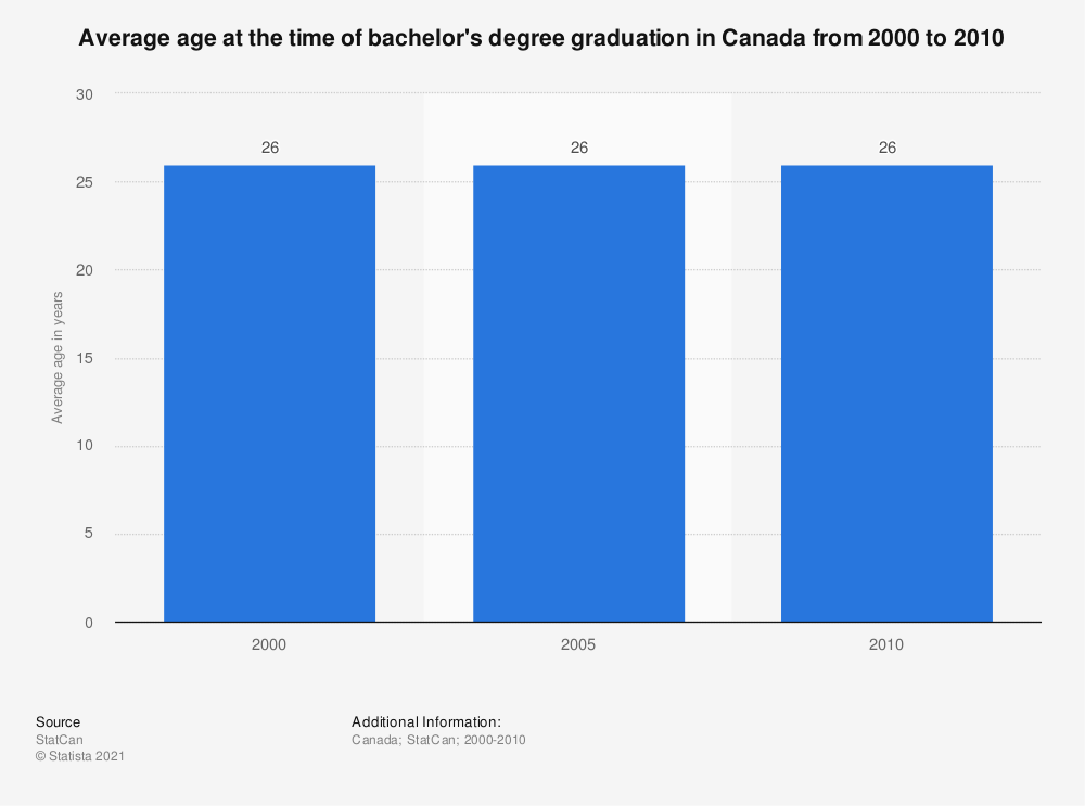 Statistic: Average age at the time of bachelor's degree graduation in Canada from 2000 to 2010 | Statista