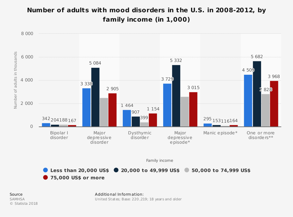 Statistic: Number of adults with mood disorders in the U.S. in 2008-2012, by family income (in 1,000) | Statista