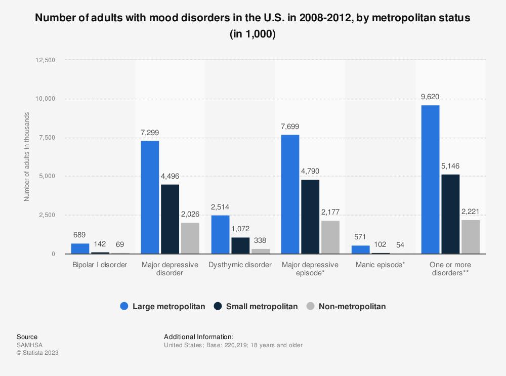 Statistic: Number of adults with mood disorders in the U.S. in 2008-2012, by metropolitan status (in 1,000) | Statista