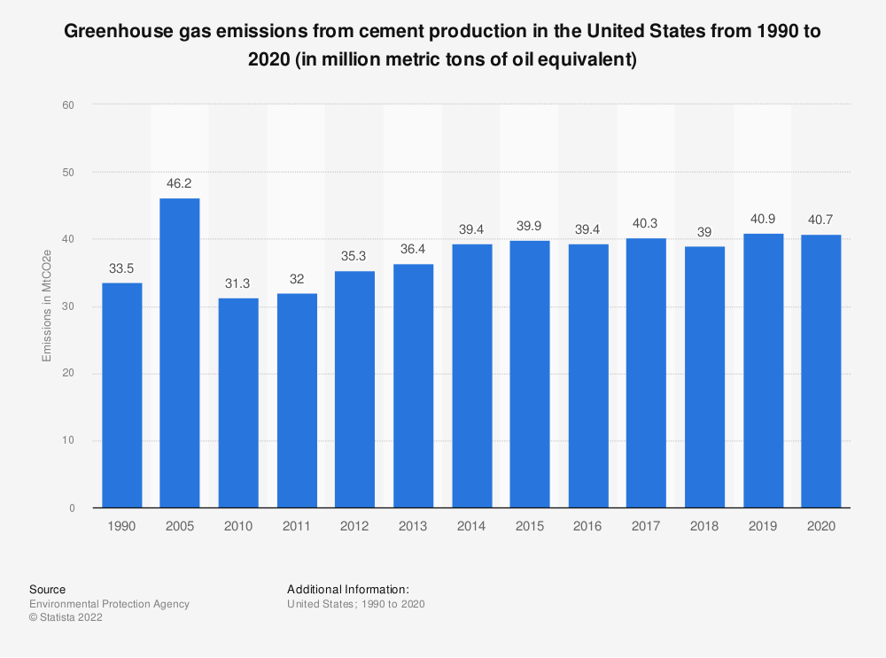 Statistic: U.S. greenhouse gas emissions from cement production between 1990 and 2017 (in million metric tons of oil equivalent) | Statista
