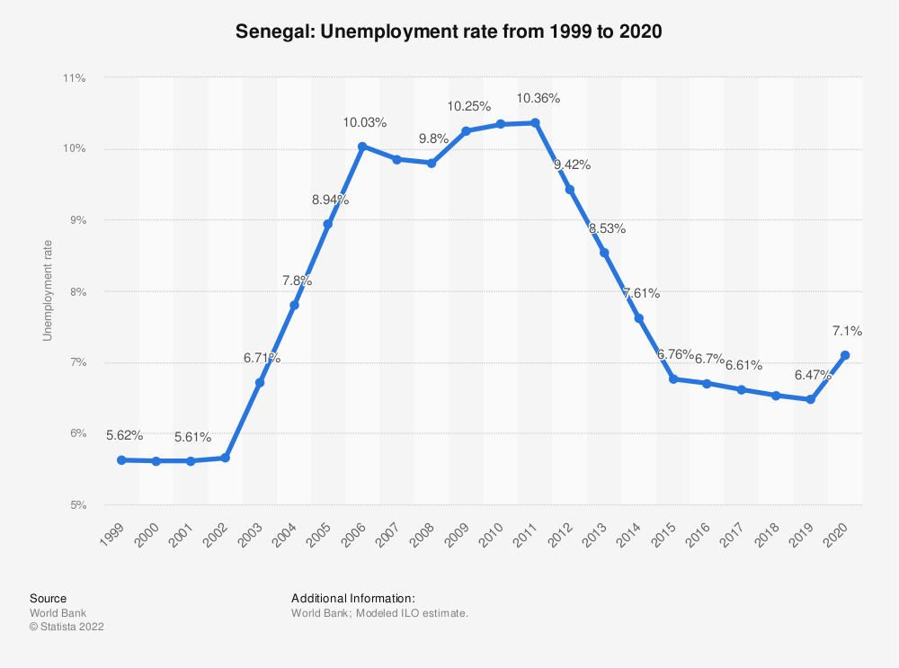 Statistic: Senegal: Unemployment rate from 1999 to 2020 | Statista