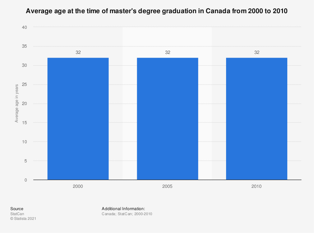 Statistic: Average age at the time of master's degree graduation in Canada from 2000 to 2010 | Statista