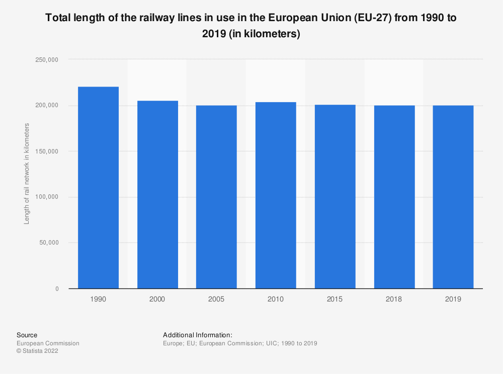 Statistic: Total length of the railway lines in use in the European Union (EU-28) from 1990 to 2017 (in kilometers) | Statista
